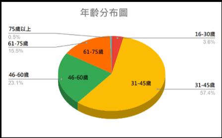 年齡分佈圖